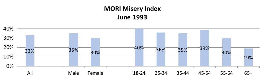 MORI Misery Index, June 1993 – Demographics chart1
