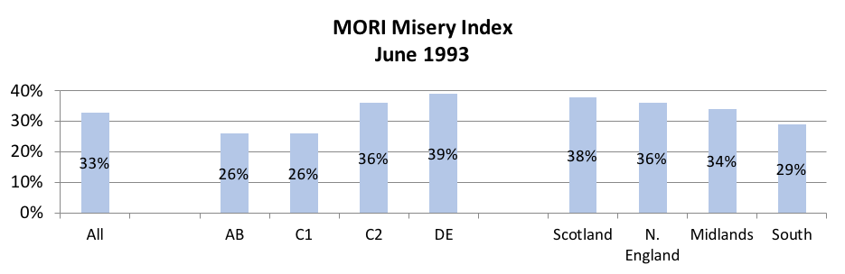 MORI Misery Index June 1993 – demographics chart 2