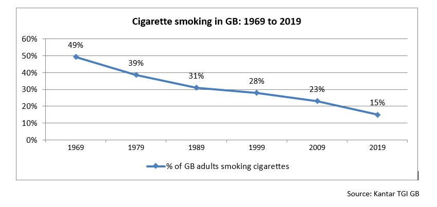 Cigarette smoking in GB 1969 to 2019