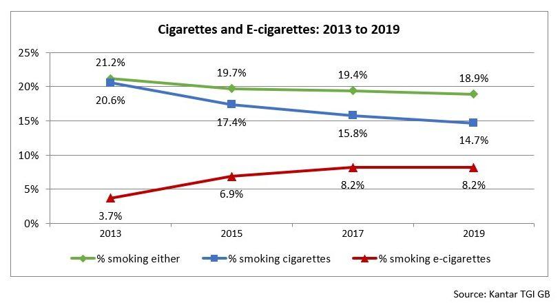 Cigarettes and e-cigarettes in the UK