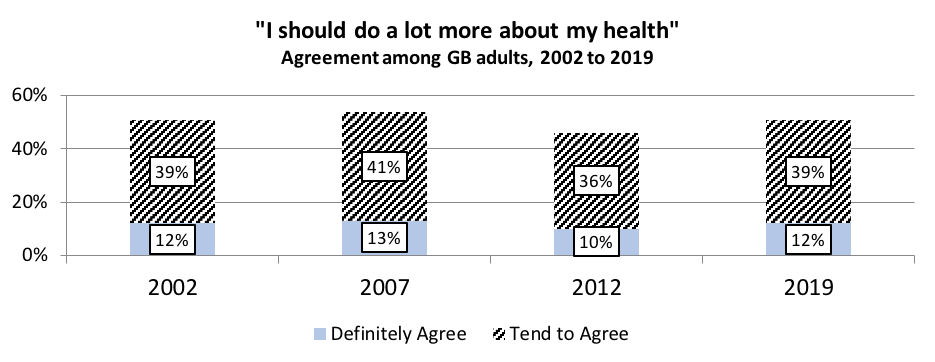 Bar chart showing attitudes to health
