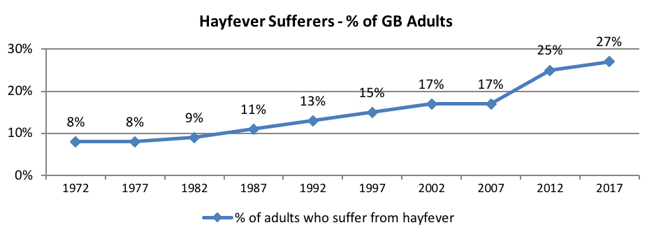 chart showing growth in UK hayfever 1972 to 2017