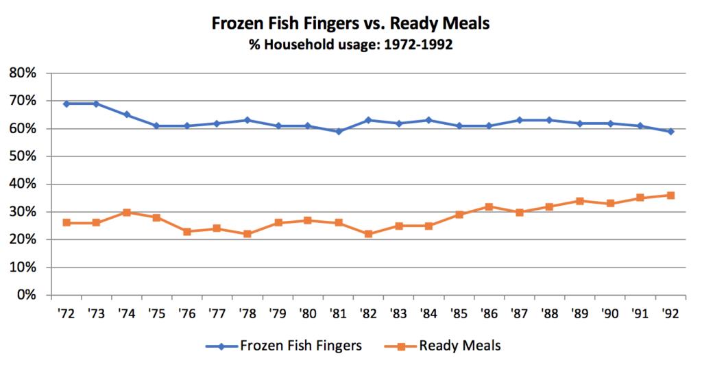 Convenience food chart from TGI