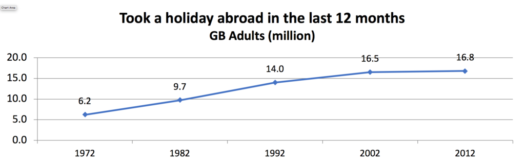 Holiday abroad chart 1
