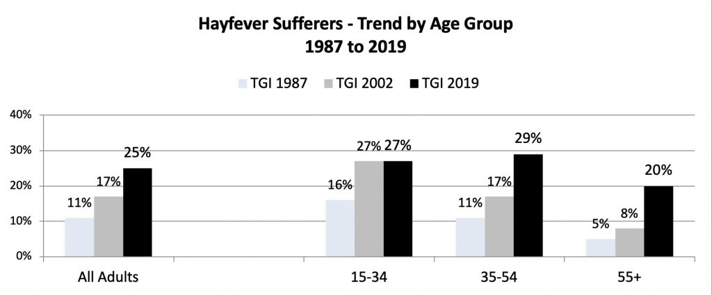 Hayfever sufferers chart: trend by age